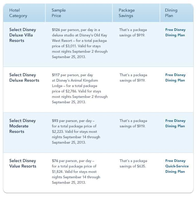 The Disney Dining Plan may be added at standard, non-discounted rates when staying at a WDW-owned resort. Shades of Green Guests are not eligible for Disney Dining Plan. This discount can not be combined with the Free Disney Dining Plan Offer. Examples of discounts .